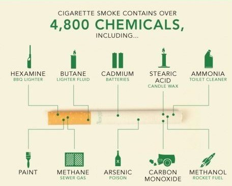 Cigarettes Contain Over 4000 Chemicals