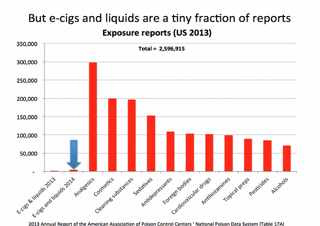 e-cigs poisonings in context