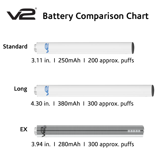 V2 Electronic Cigarette Battery Comparison Chart