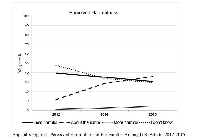 E-Cigarette Safety Knowledge