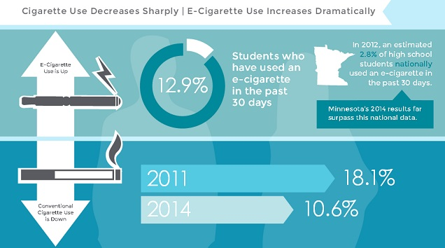 Youth e-cigarette use reducessmoking rates