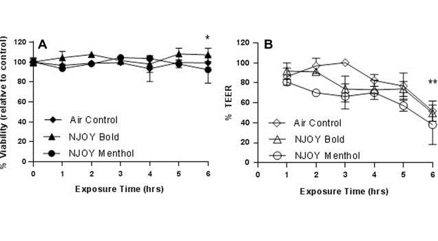 E-Cig Vapor Cell Toxicity