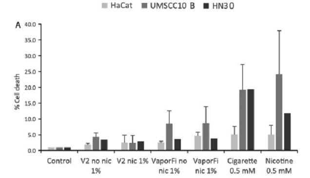 E-cigarette DNA strand break study