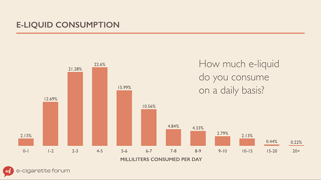E-Juice Consumption Per Day