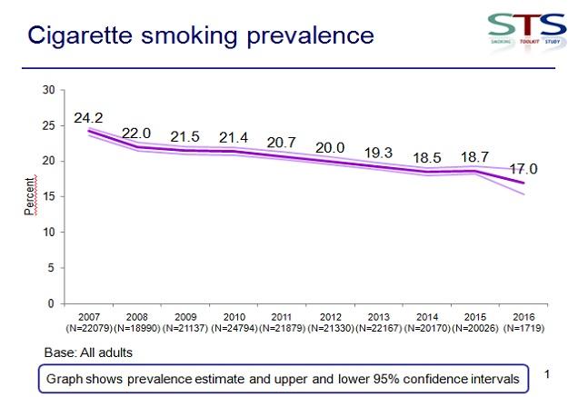 Smoking Rates in the UK