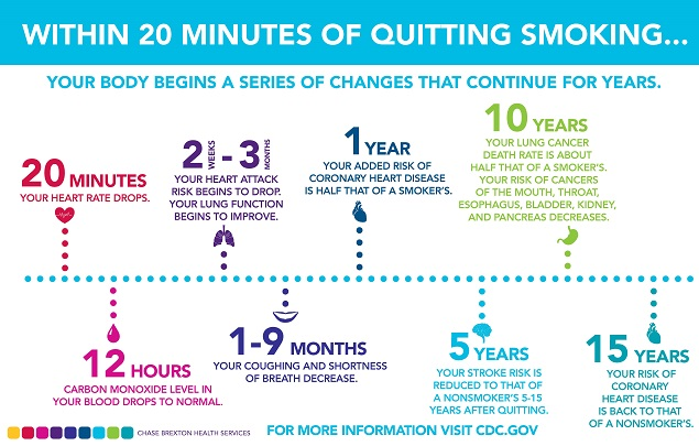 Nicotine Withdrawal Timeline, Symptoms, Side Effects