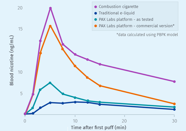 Juul Nicotine Absorption Graph